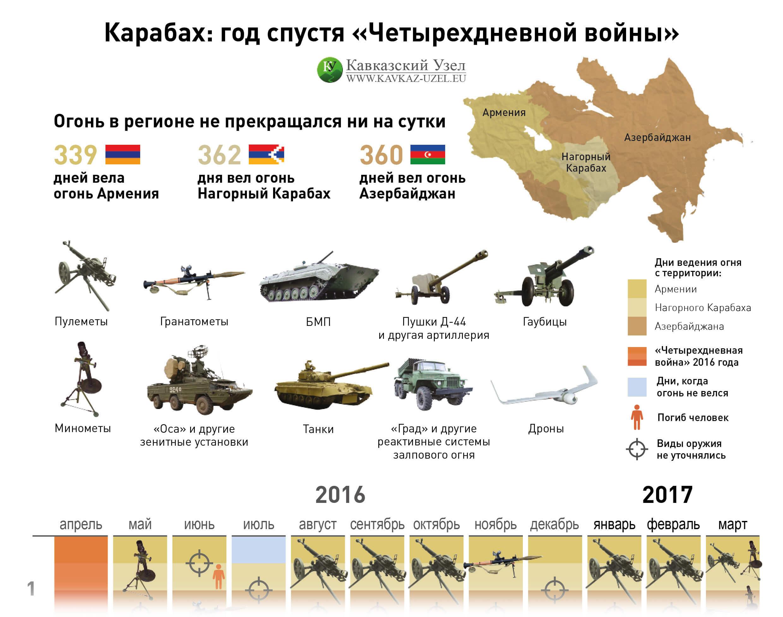 Карабах: Год погодя «Четырехдневной войны»
