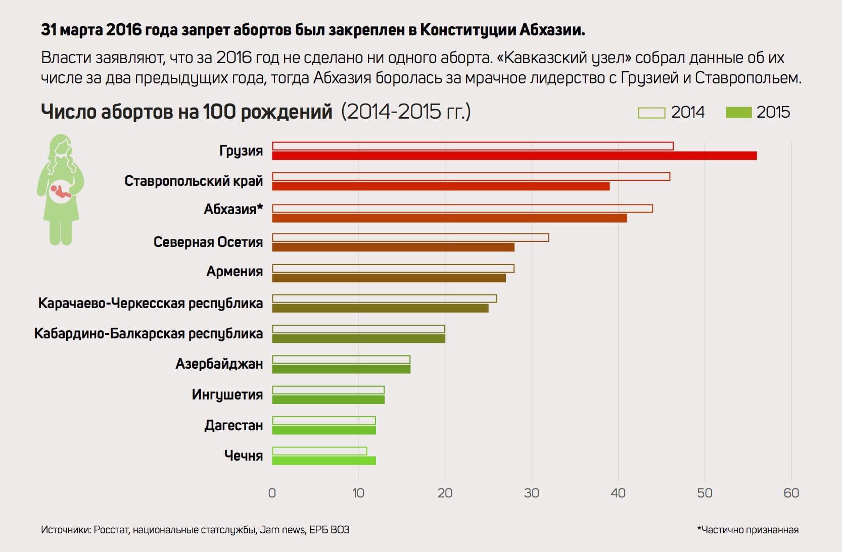 Год безо абортов во Абхазии: сравниваем статистику по мнению Кавказу
