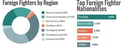 Согласно отчету Soufan Group, самая большая группа иностранцев в ИГ приехала из Туниса (6 тыс. человек), Саудовской Аравии (2,5 тыс. человек) и России (2,4 тыс. человек). Инфографика из доклада Soufan Group.